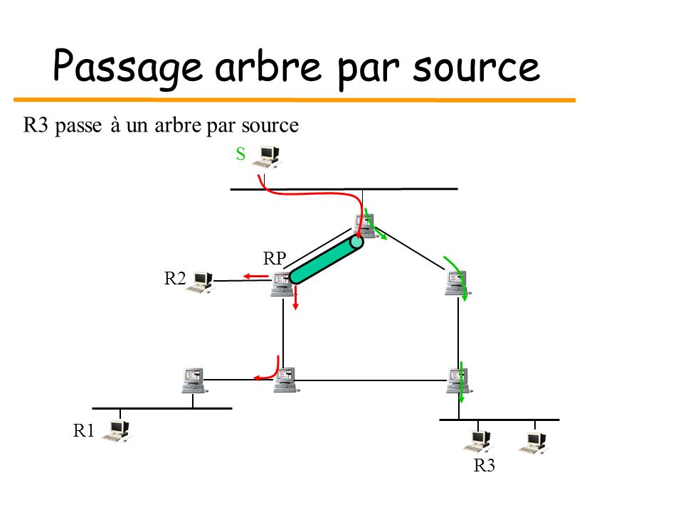 Passage arbre par source