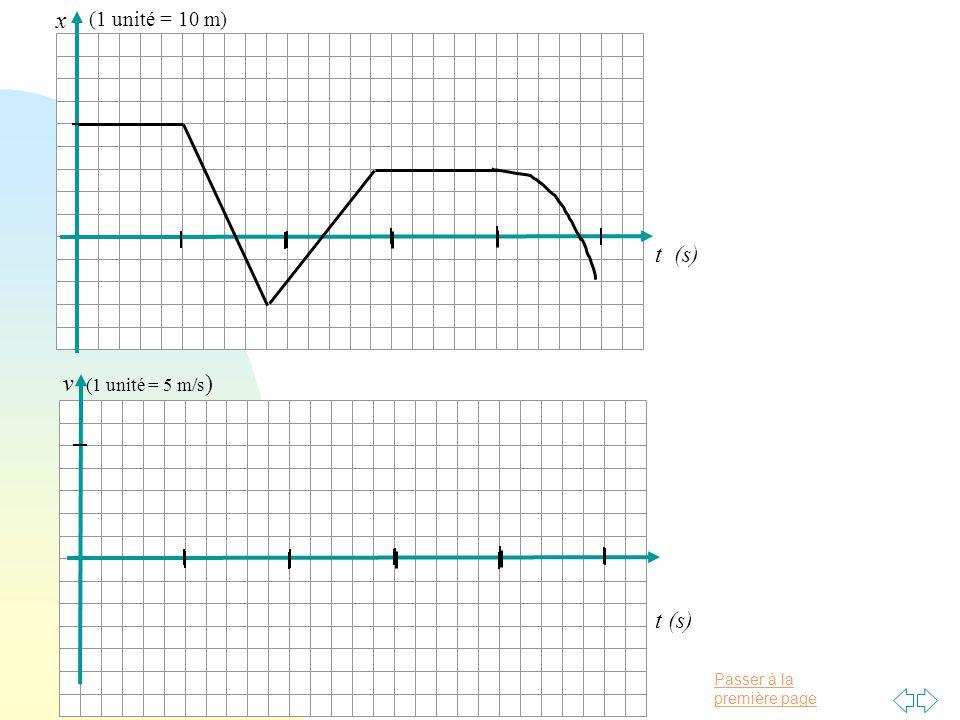 t (s) x (1 unité = 10 m) t (s) v (1 unité = 5 m/s)