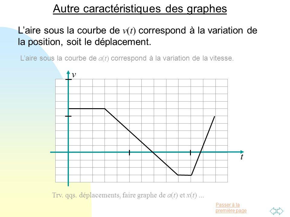 Autre caractéristiques des graphes