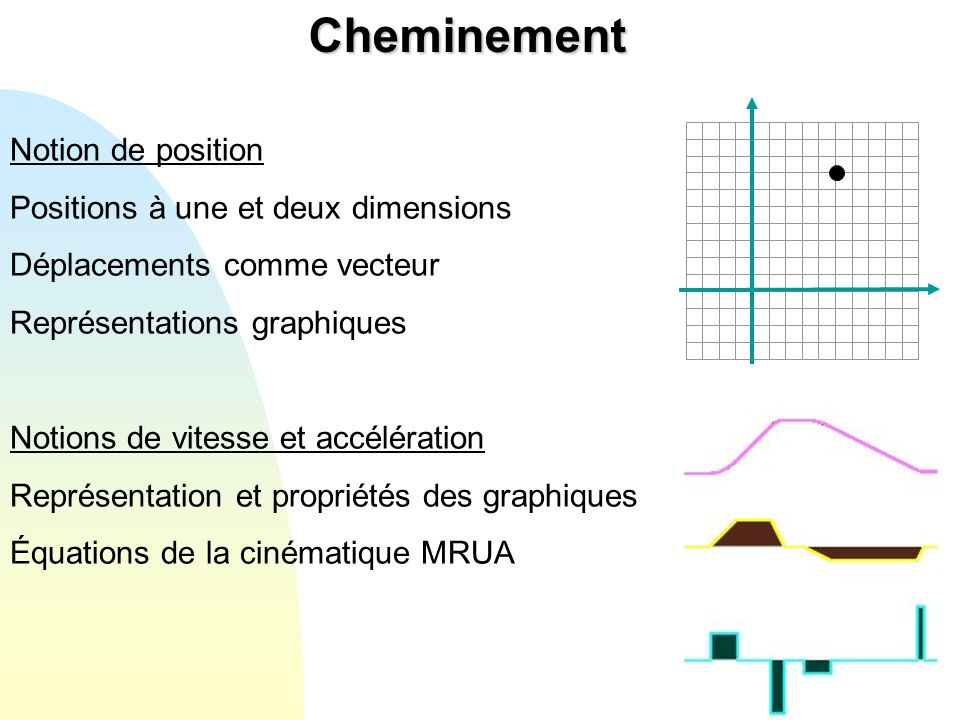 Cheminement Notion de position Positions à une et deux dimensions