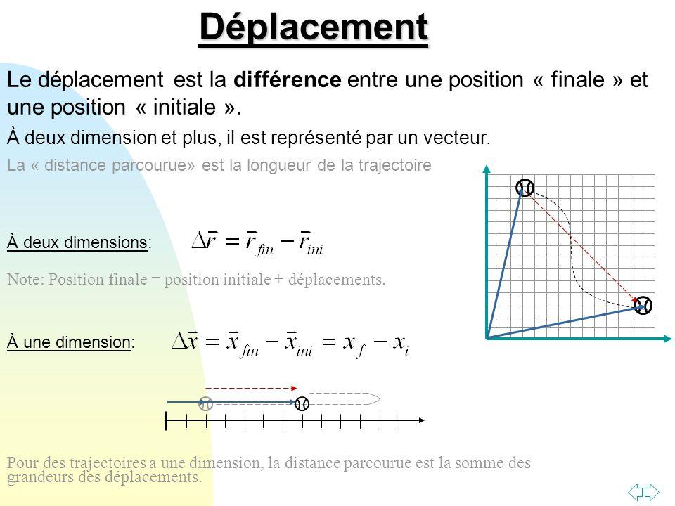 Déplacement Le déplacement est la différence entre une position « finale » et une position « initiale ».