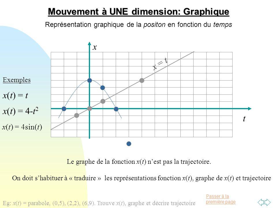 Mouvement à UNE dimension: Graphique
