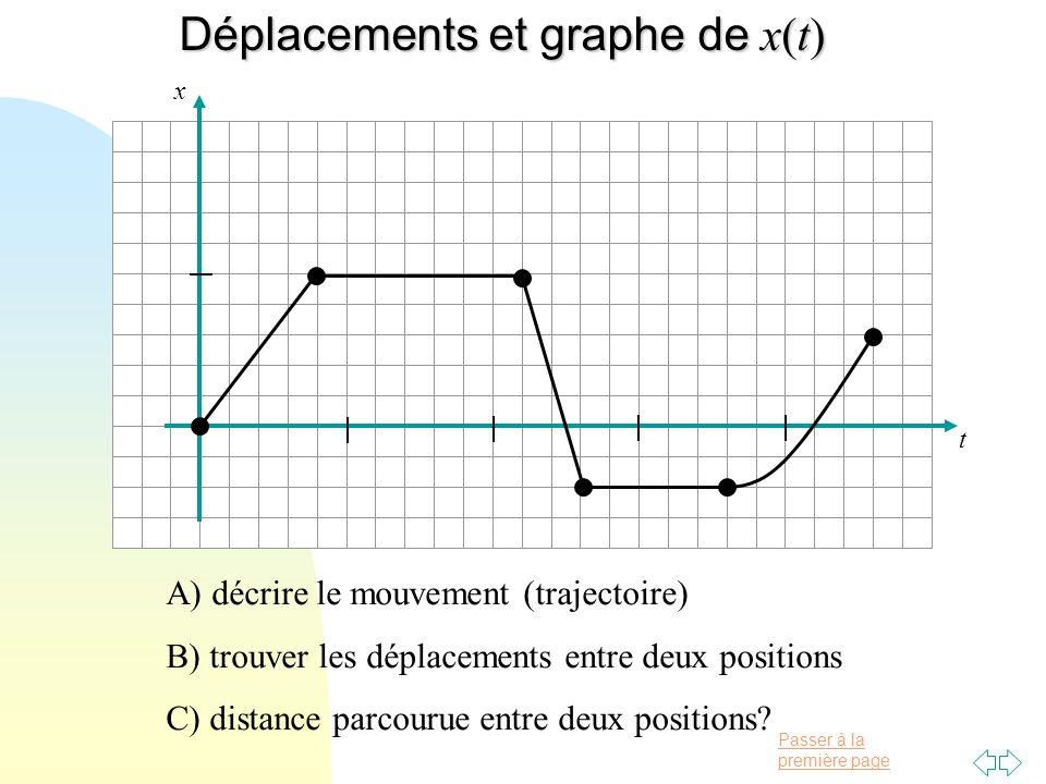 Déplacements et graphe de x(t)