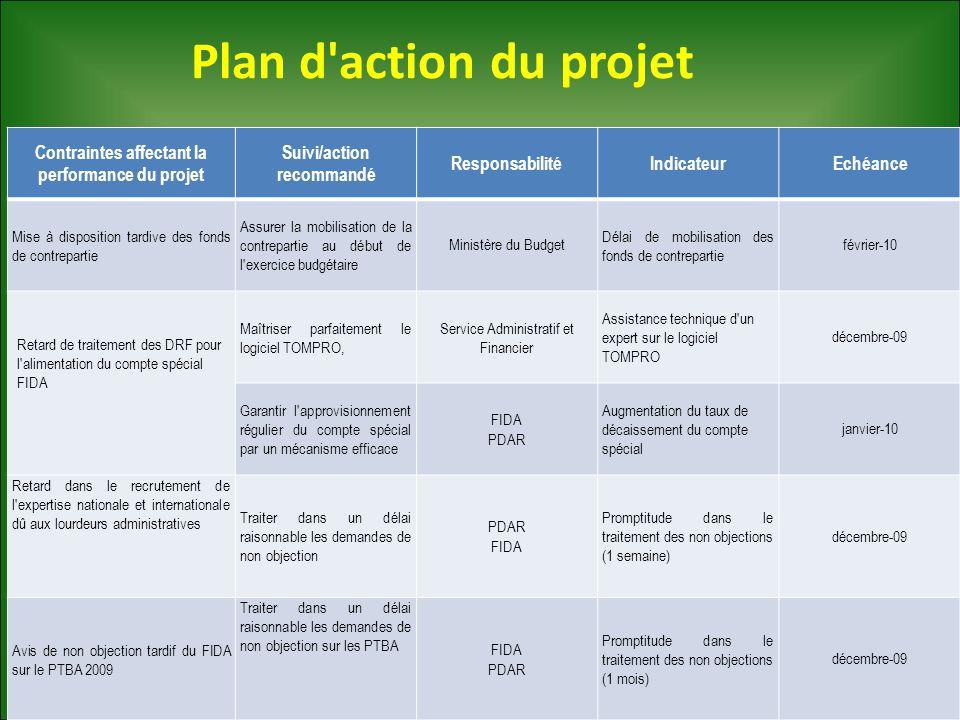 Contraintes affectant la performance du projet Suivi/action recommandé