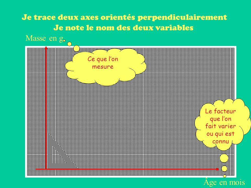 Je trace deux axes orientés perpendiculairement