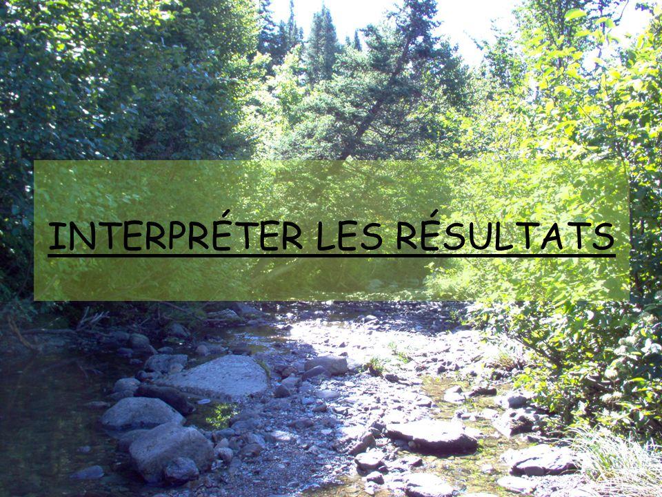 INTERPRÉTER LES RÉSULTATS