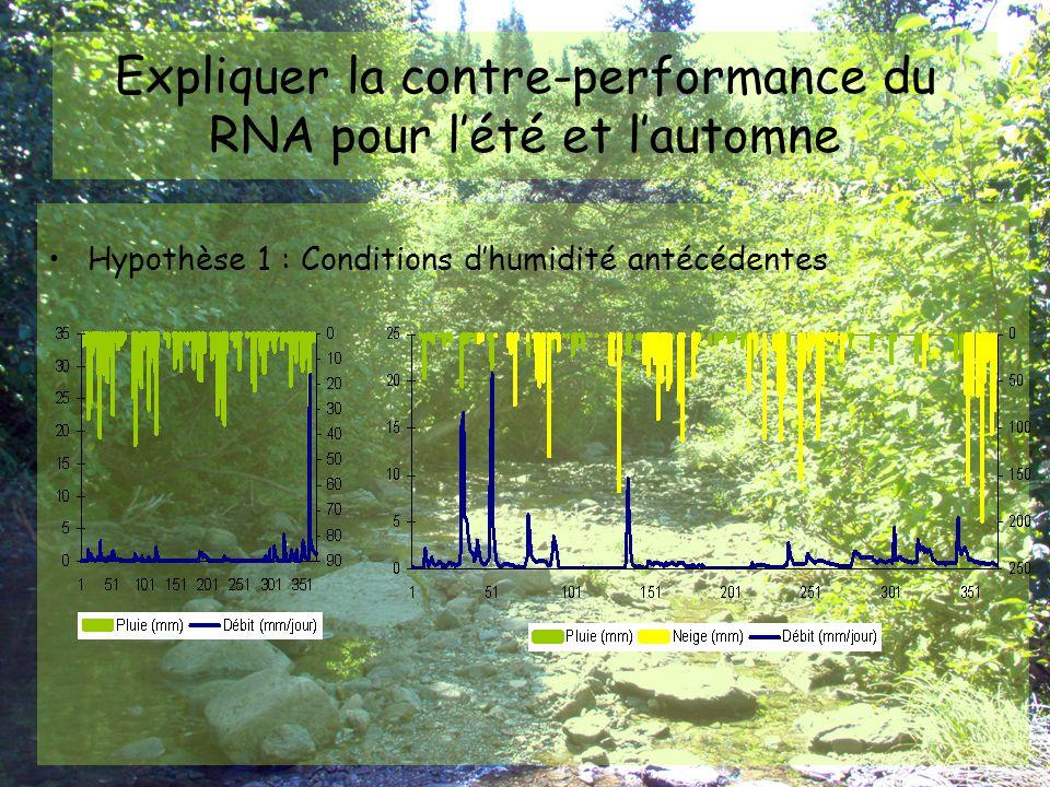 Expliquer la contre-performance du RNA pour l'été et l'automne
