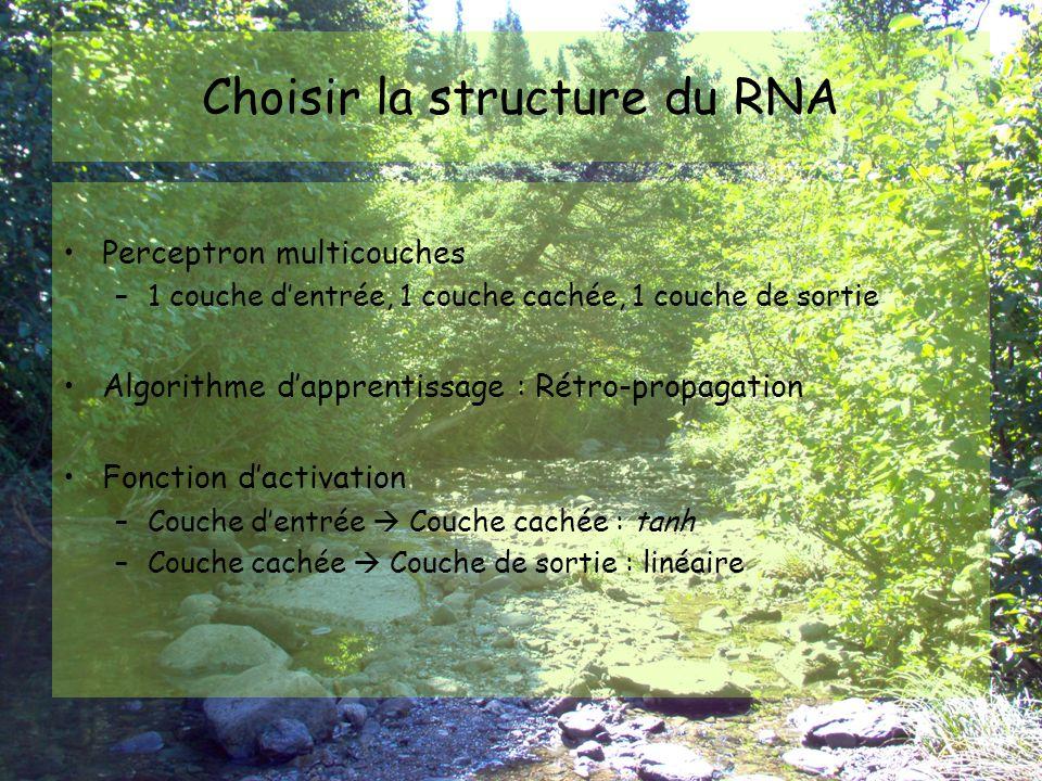 Choisir la structure du RNA