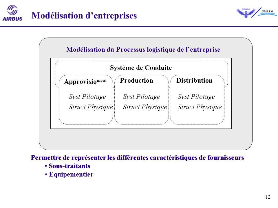 Modélisation d'entreprises