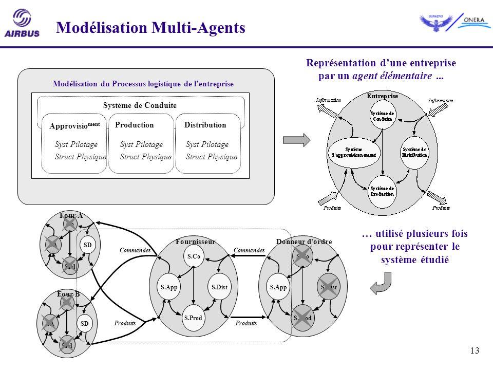 Modélisation Multi-Agents