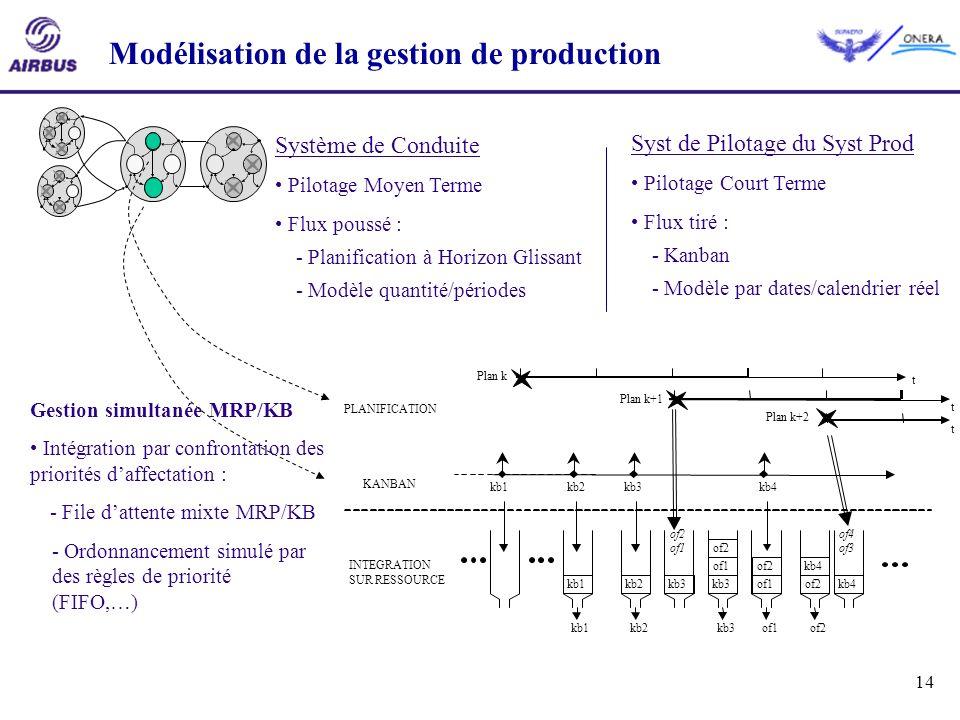 Modélisation de la gestion de production