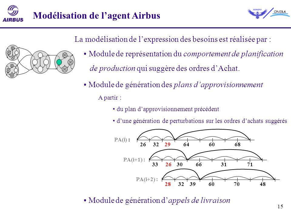 Modélisation de l'agent Airbus
