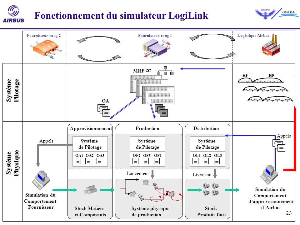 Fonctionnement du simulateur LogiLink