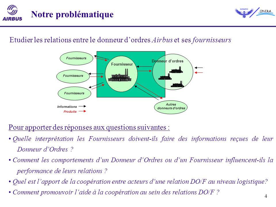 Notre problématique Etudier les relations entre le donneur d'ordres Airbus et ses fournisseurs. Fournisseur.