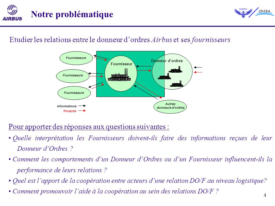 Notre problématiqueEtudier les relations entre le donneur d'ordres Airbus et ses fournisseurs. Fournisseur.