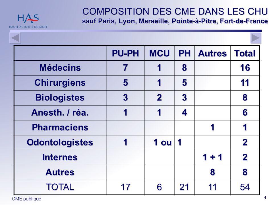COMPOSITION DES CME DANS LES CHU sauf Paris, Lyon, Marseille, Pointe-à-Pitre, Fort-de-France