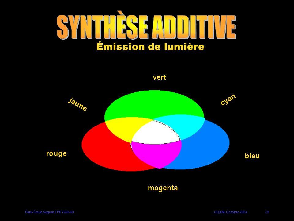 SYNTHÈSE ADDITIVE Émission de lumière vert cyan jaune b) a) d) magenta