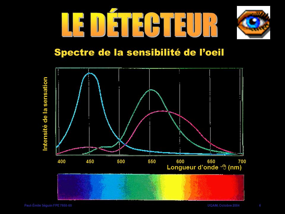 Spectre de la sensibilité de l'oeil