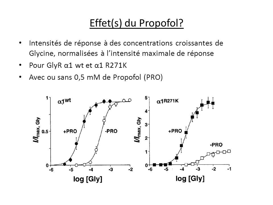 Effet(s) du Propofol Intensités de réponse à des concentrations croissantes de Glycine, normalisées à l'intensité maximale de réponse.