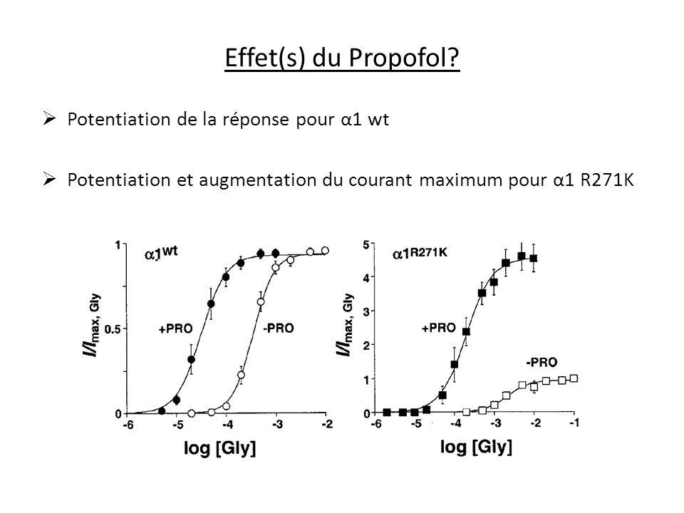 Effet(s) du Propofol Potentiation de la réponse pour α1 wt