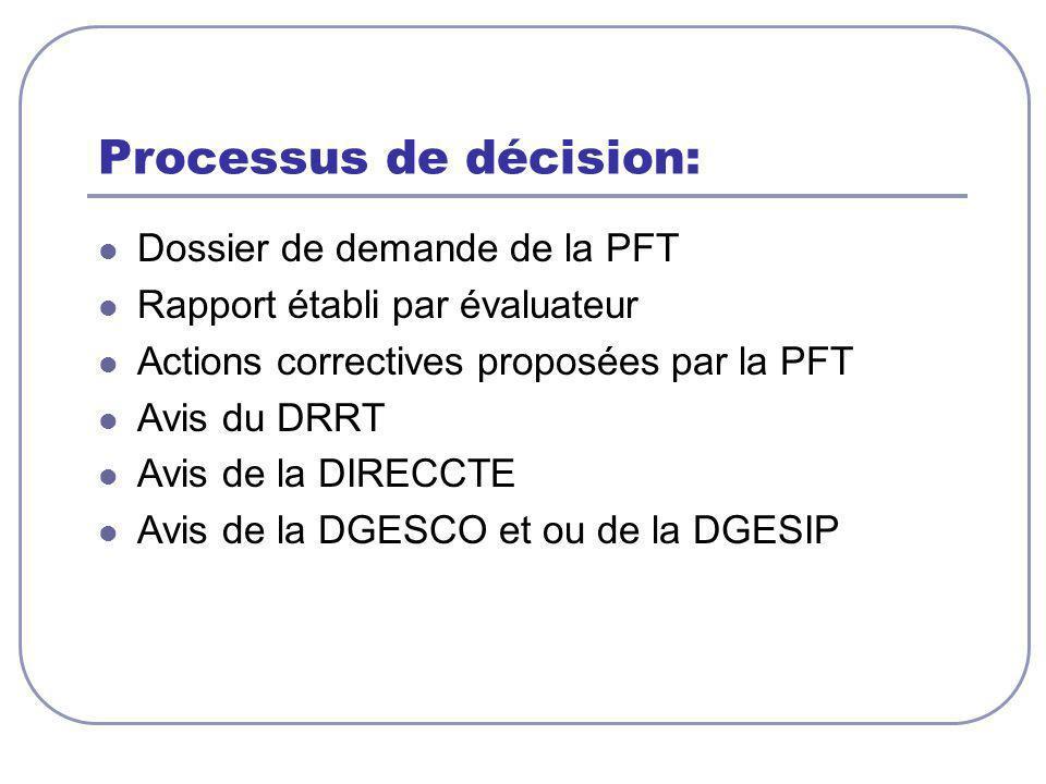 Processus de décision: