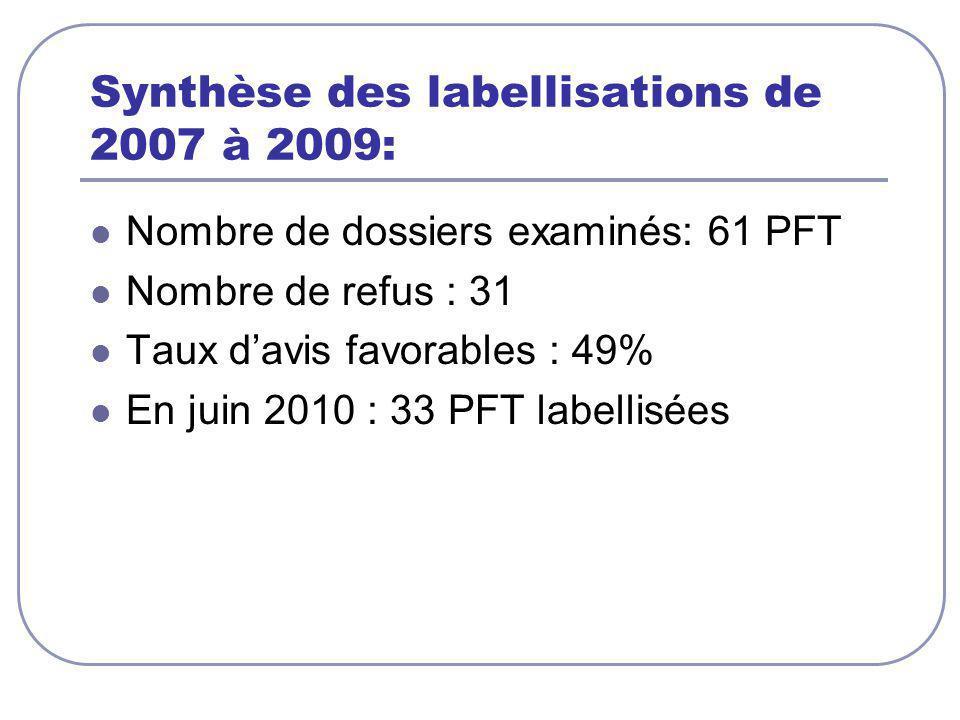 Synthèse des labellisations de 2007 à 2009: