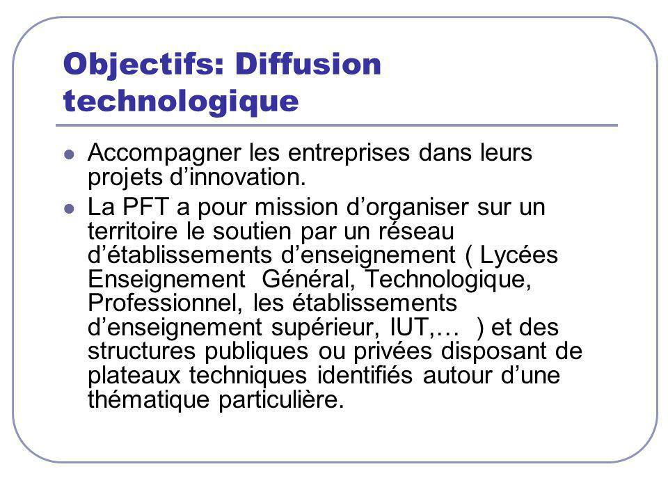 Objectifs: Diffusion technologique