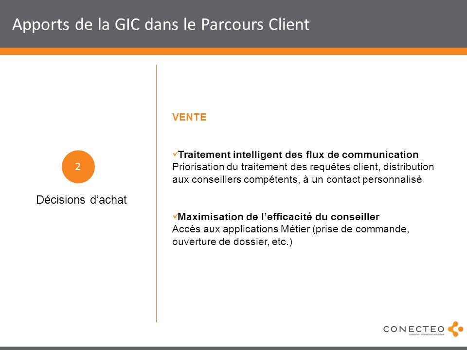 Apports de la GIC dans le Parcours Client