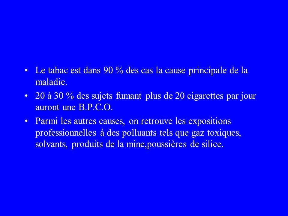 Le tabac est dans 90 % des cas la cause principale de la maladie.