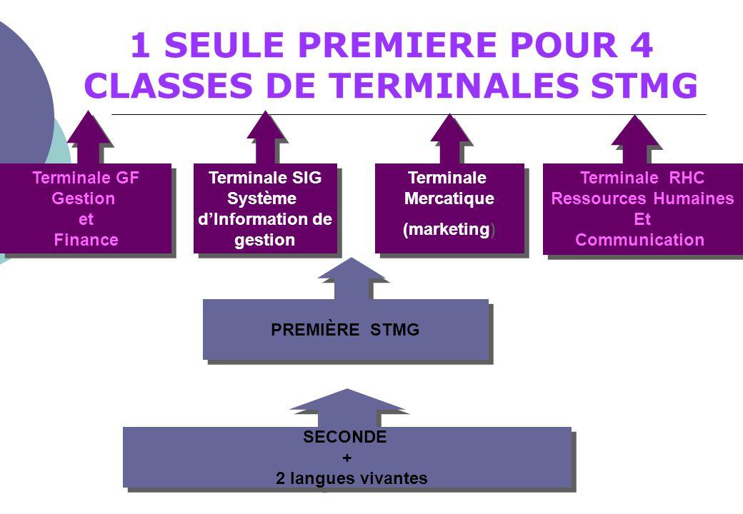 1 SEULE PREMIERE POUR 4 CLASSES DE TERMINALES STMG
