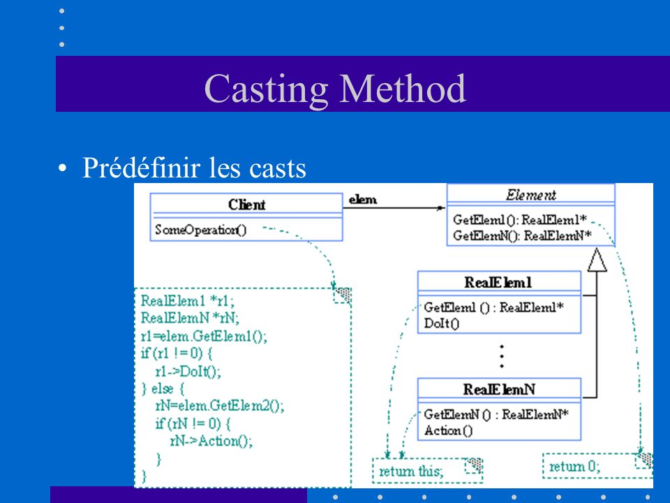 Casting Method Prédéfinir les casts