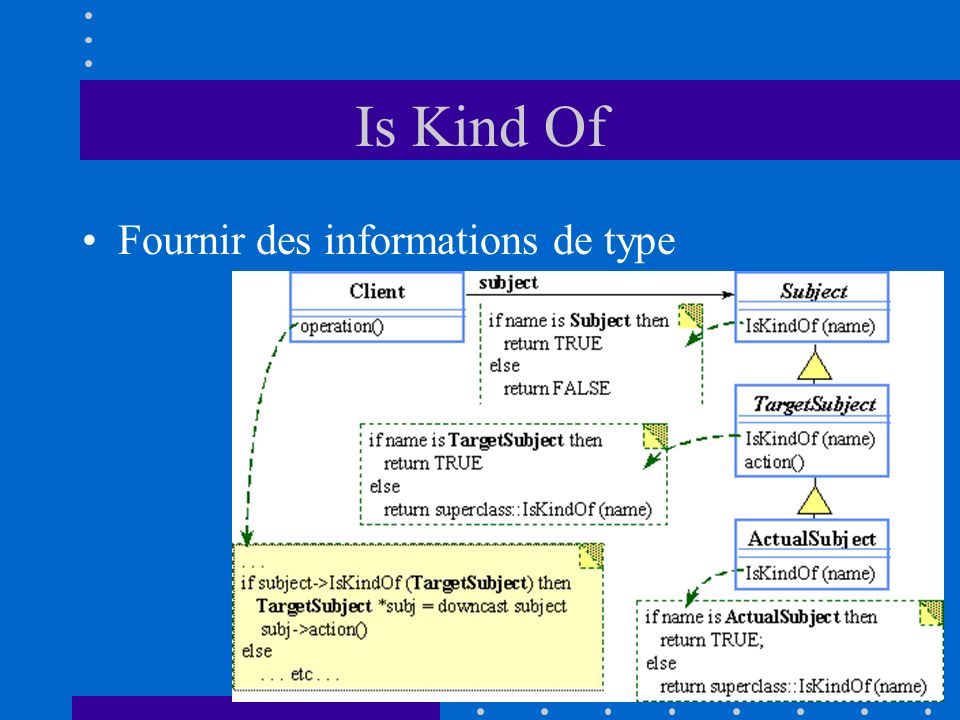 Is Kind Of Fournir des informations de type