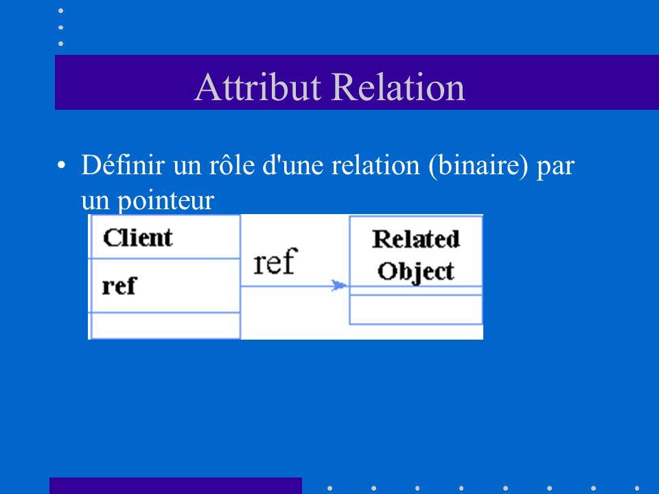 Attribut Relation Définir un rôle d une relation (binaire) par un pointeur