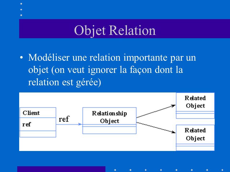 Objet Relation Modéliser une relation importante par un objet (on veut ignorer la façon dont la relation est gérée)