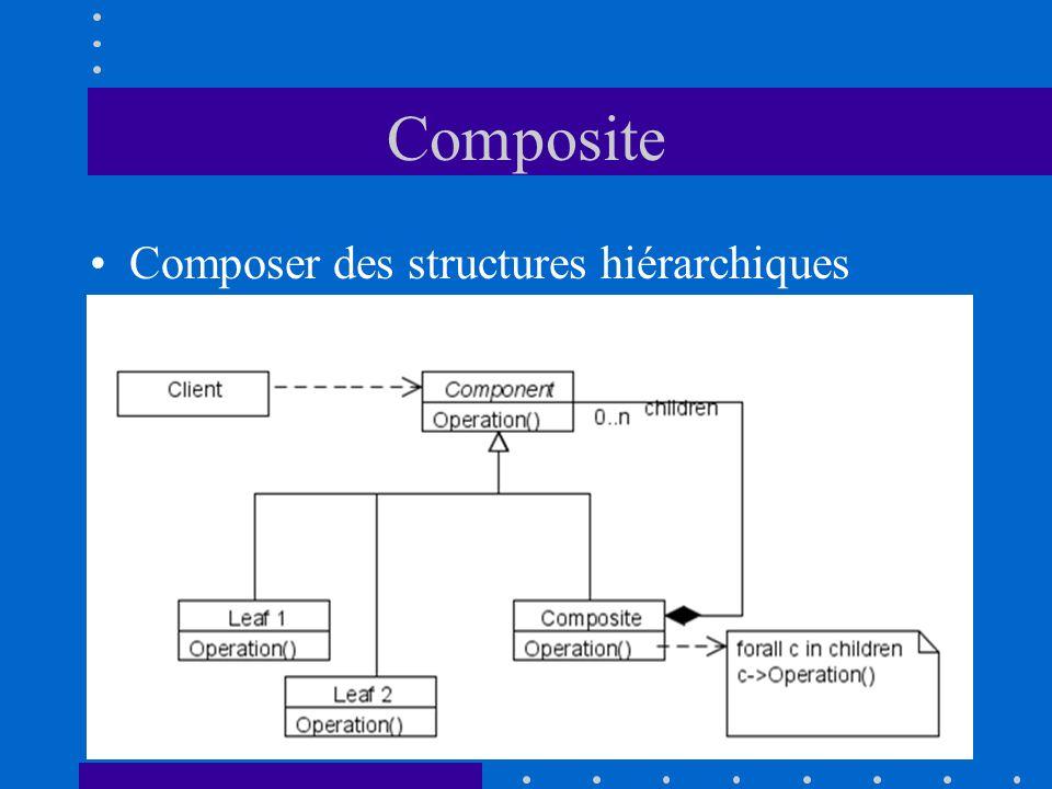 Composite Composer des structures hiérarchiques