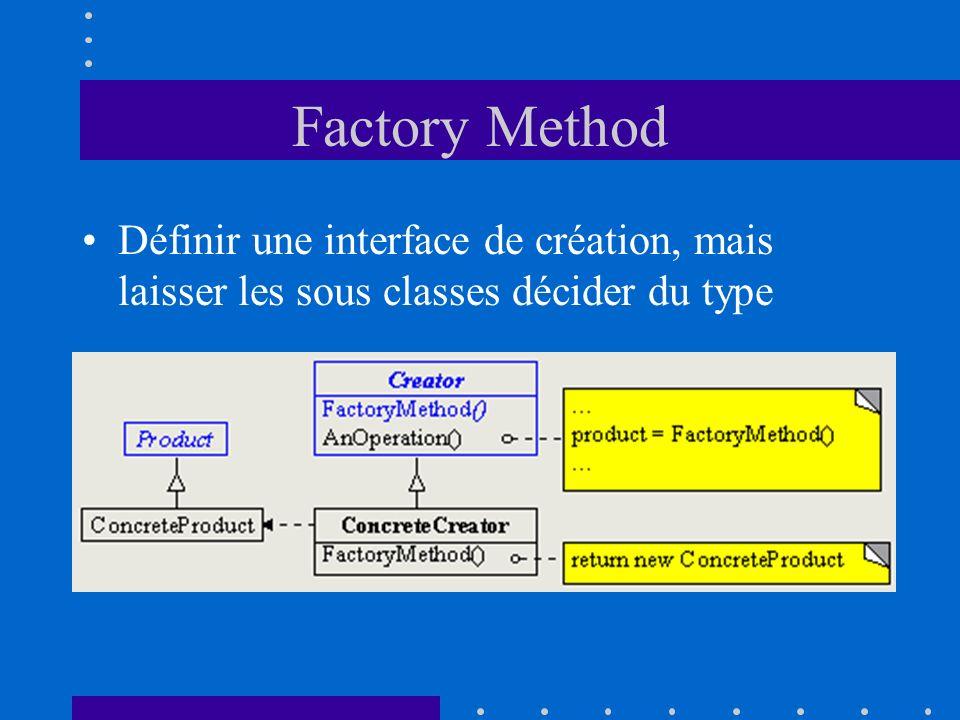 Factory Method Définir une interface de création, mais laisser les sous classes décider du type