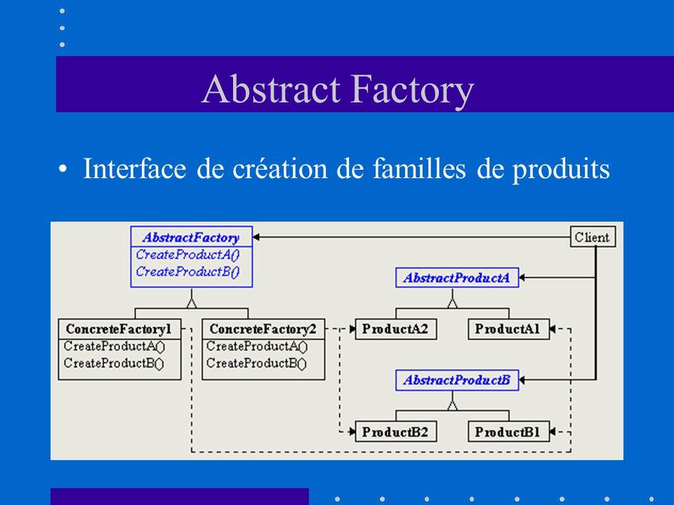 Abstract Factory Interface de création de familles de produits