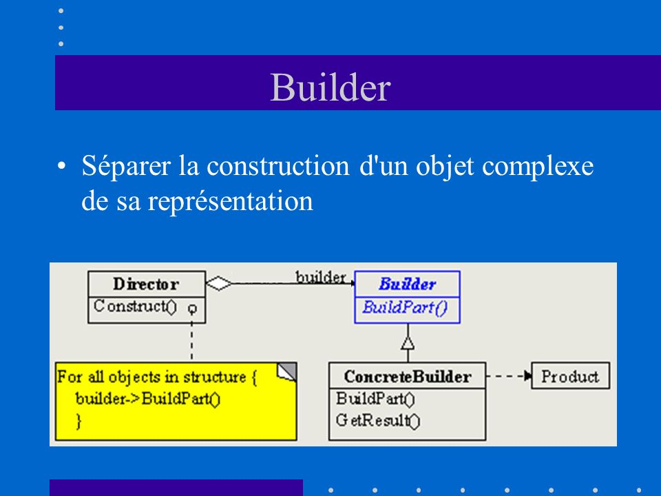 Builder Séparer la construction d un objet complexe de sa représentation