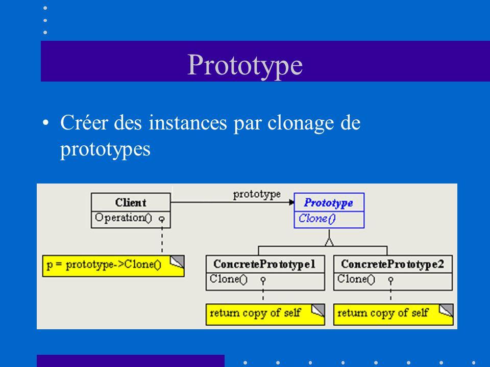 Prototype Créer des instances par clonage de prototypes