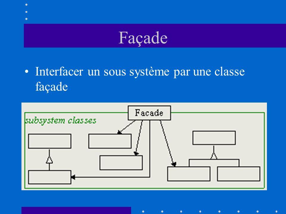 Façade Interfacer un sous système par une classe façade