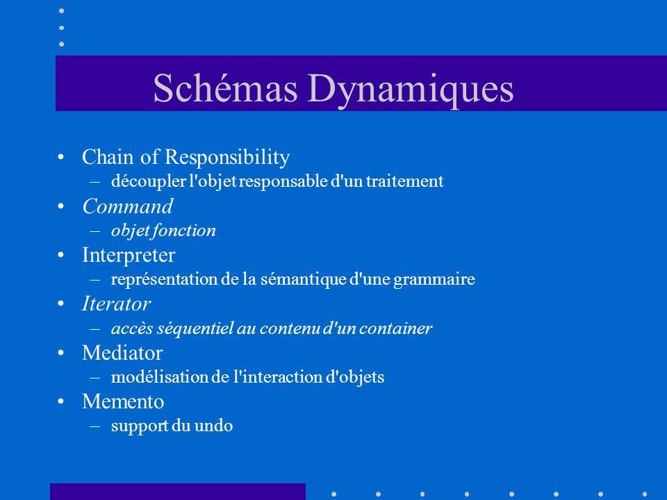 Schémas Dynamiques Chain of Responsibility Command Interpreter