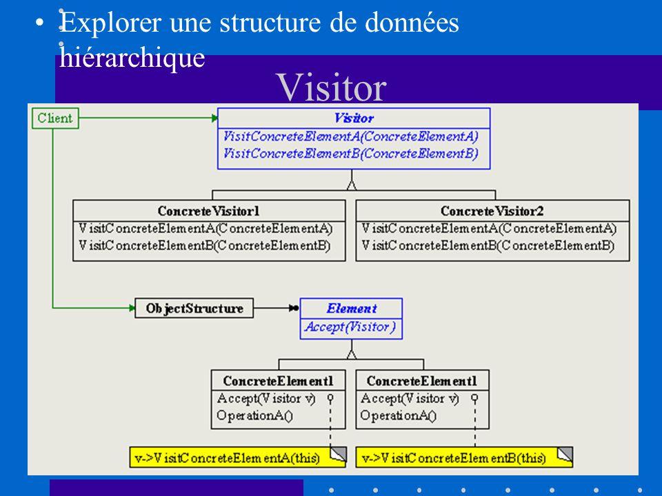 Explorer une structure de données hiérarchique