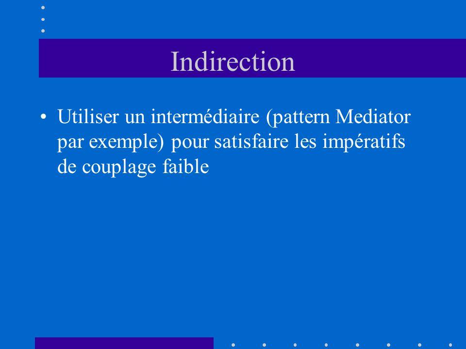 Indirection Utiliser un intermédiaire (pattern Mediator par exemple) pour satisfaire les impératifs de couplage faible.
