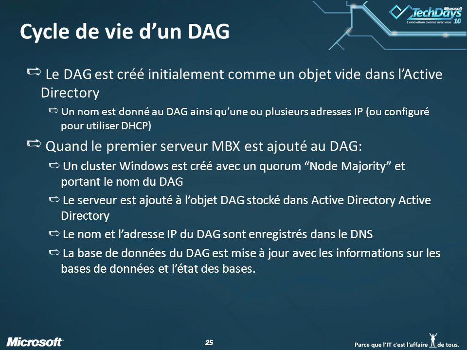 Cycle de vie d'un DAG Le DAG est créé initialement comme un objet vide dans l'Active Directory.