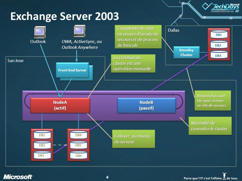 Exchange Server 2003 Complexité de mise en œuvre d'un site de secours et de process de bascule. Dallas.
