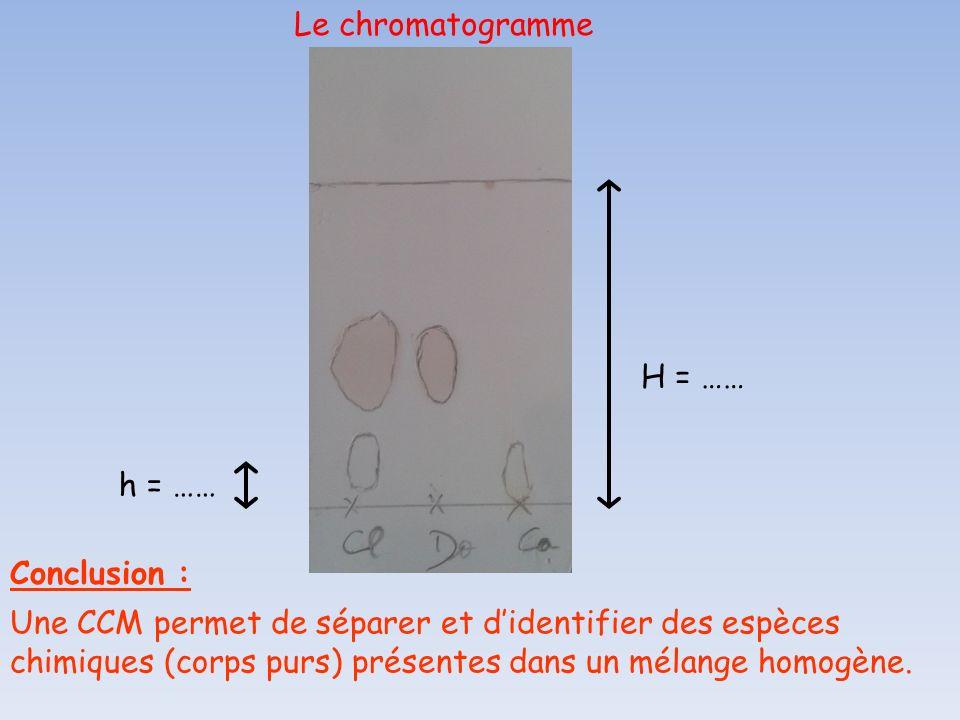 Le chromatogramme H = …… h = …… Conclusion :