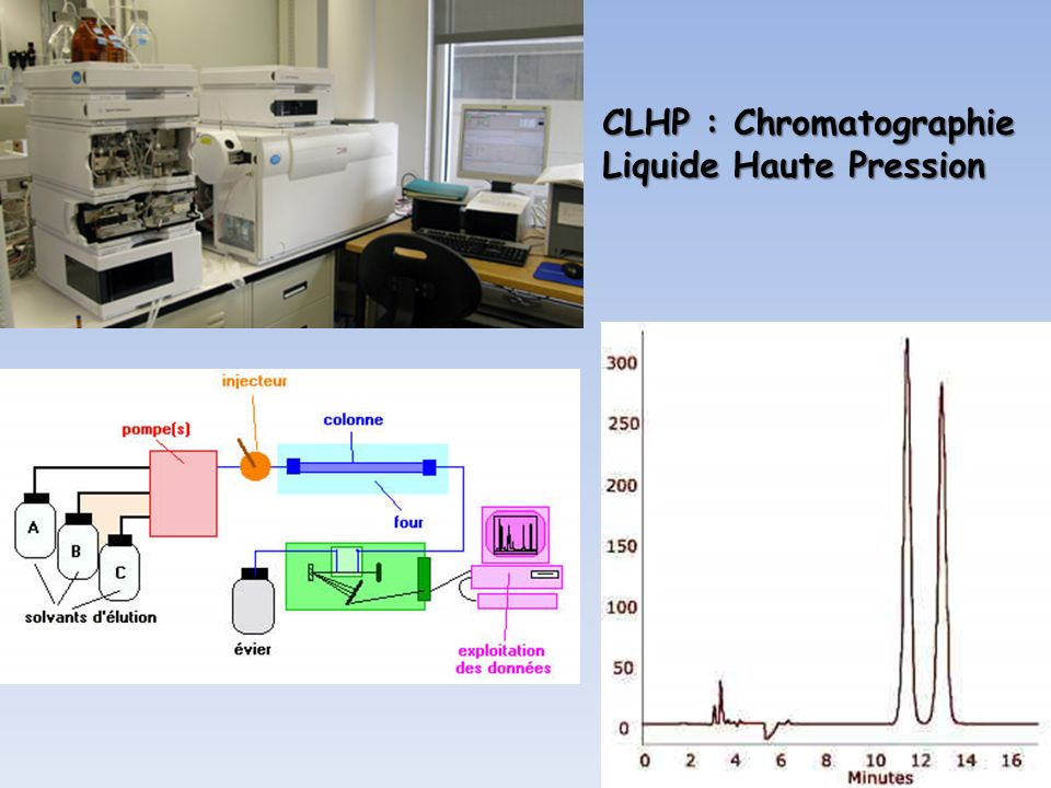 CLHP : Chromatographie Liquide Haute Pression
