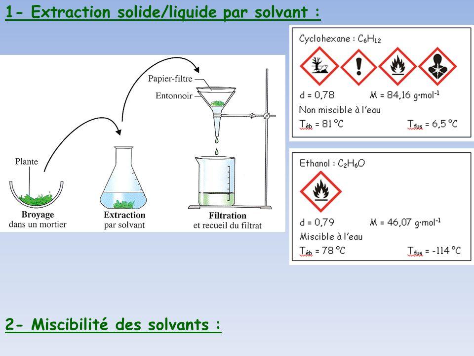 1- Extraction solide/liquide par solvant :