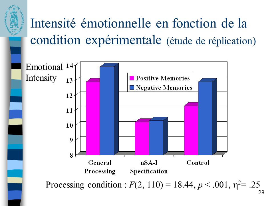 Intensité émotionnelle en fonction de la condition expérimentale (étude de réplication)