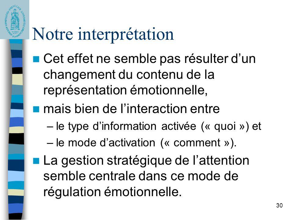 Notre interprétation Cet effet ne semble pas résulter d'un changement du contenu de la représentation émotionnelle,